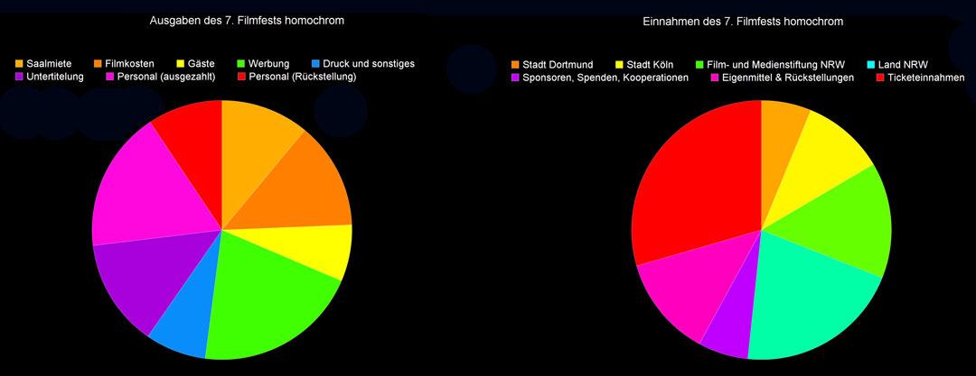 Kreisdiagramm-Übersicht der Finanzierung des 7. Filmfests homochrom mit Einnahmen und Ausgaben